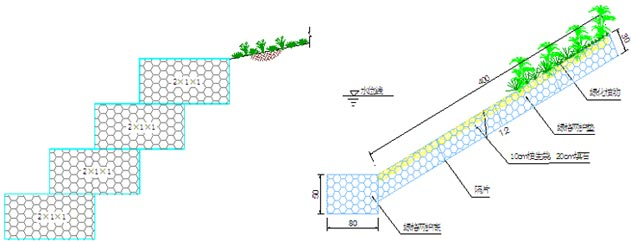 格宾网结构主要包括格宾挡墙结构和格宾护坡结构,两种结构分别具有不同的特点,设计方法也不尽相同。 格宾挡墙设计: 格宾结构系由机器编织的六边形双绞合钢丝网面组合而成的工程构件,是一种新型的应用于加筋土领域的结构系统。面墙格宾网箱部分填充石料,结构填土分层压实。构成具有柔性、透水性及整体性的结构,该方案具有占地面积小,承载力要求低,造价经济低、生态效果好等优点。格宾挡墙也是在其本身重力的作用下进行稳定的,因此其设计也主要参照重力式挡墙。 首先,根据地堪资料、地形资料及设计要求确定挡墙防护高程。在此基础上进行断